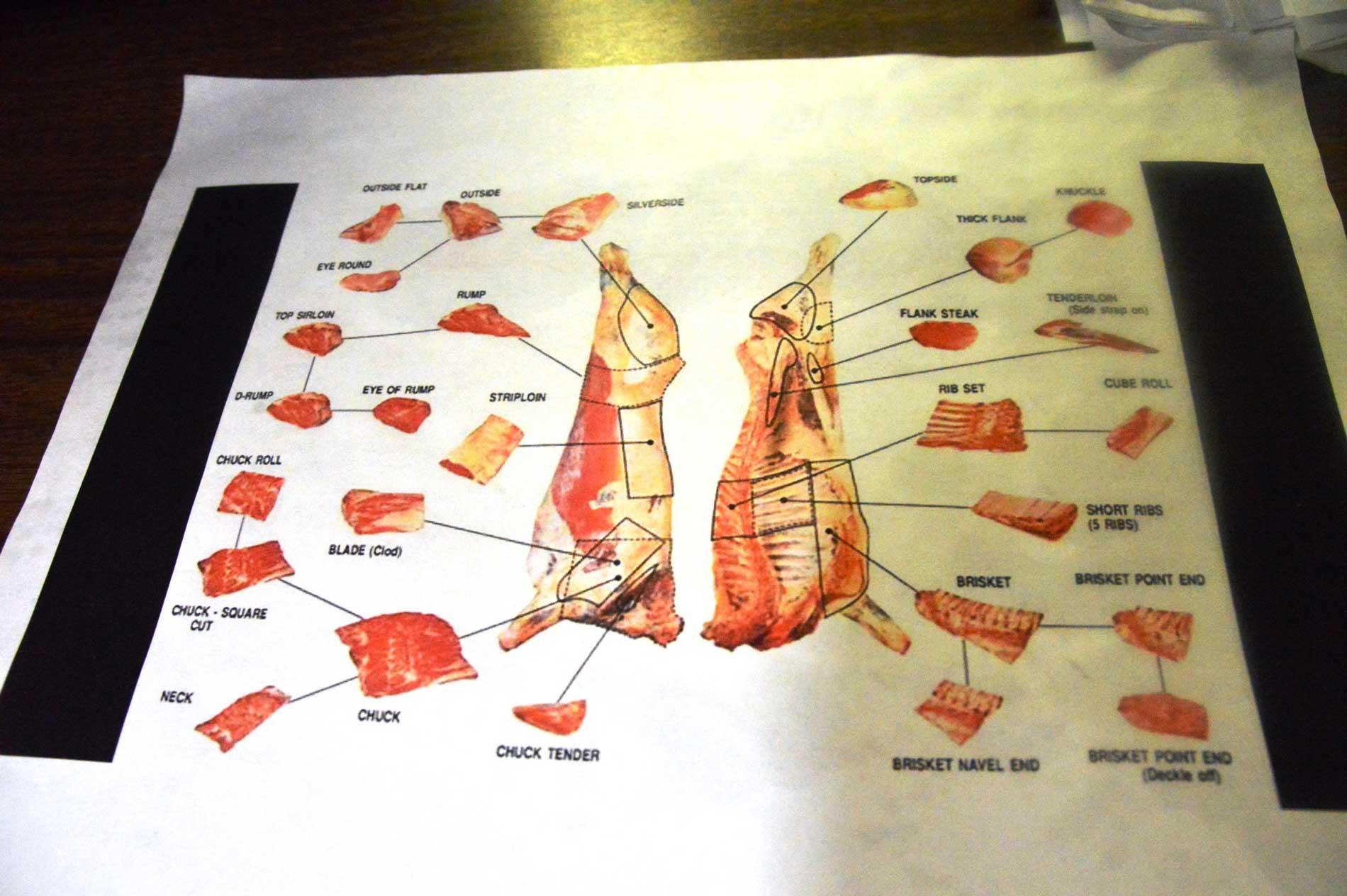 Fleischzerlegungsplan